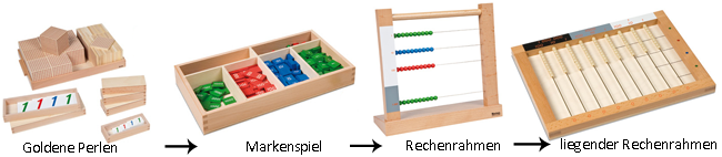 montessori-material-in-der-dyskalkulie-therapie, systematisch aufgebautes mathematisches Material